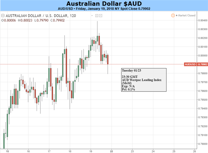 Australian Dollar Could Use A Breather- It Might Just Get One