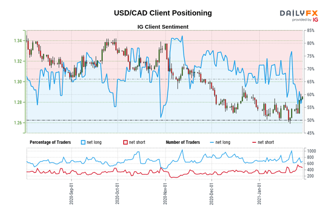 Canadian Dollar Outlook: USD/CAD to Push Higher as Risk Appetite Fades