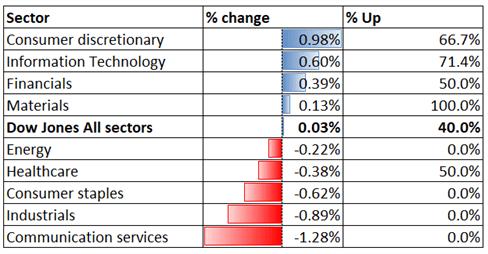 Dow Jones Tech Stocks Rallisi Olarak Kararlı, Hang Seng Rebound Olabilir