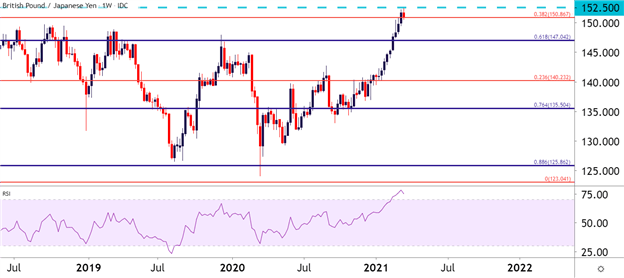 Grafik GBP / JPY