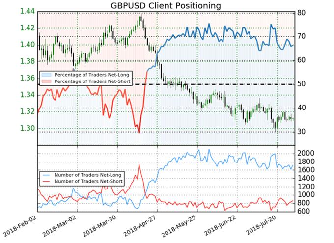 GBP/USD: Sentiment sendet keine eindeutigen Signale aus