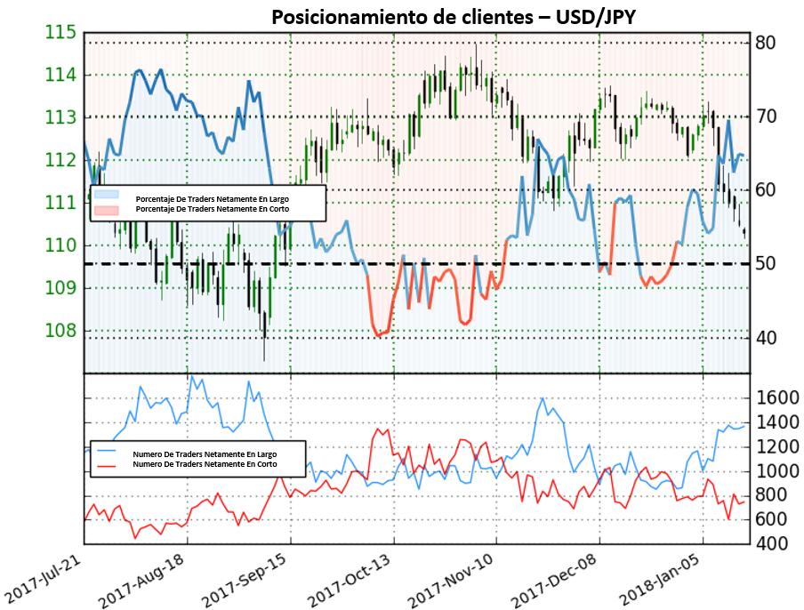 Posicionamiento de clientes: Incremento de posiciones de compra proporciona fuerte perspectiva bajista para el USD/JPY