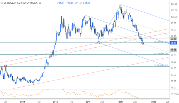 DXY Weekly Price Chart
