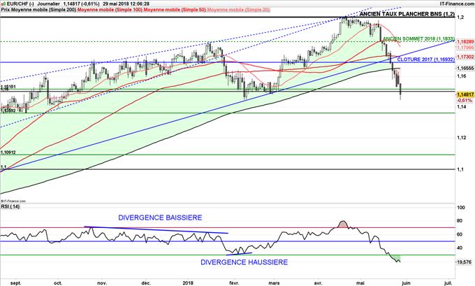 EUR/CHF en baisse en dessous de 1,15 jusqu'à 1,1360 franc pour un euro