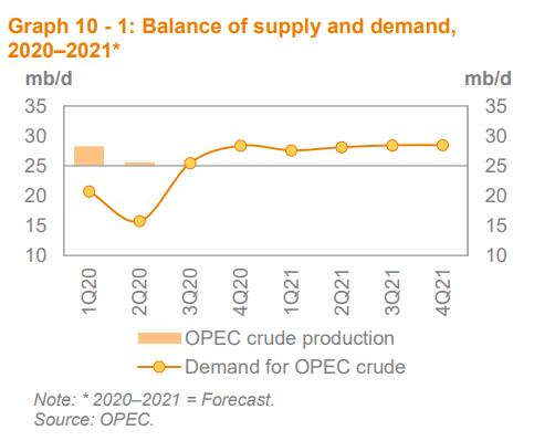 Produzione di greggio OPEC