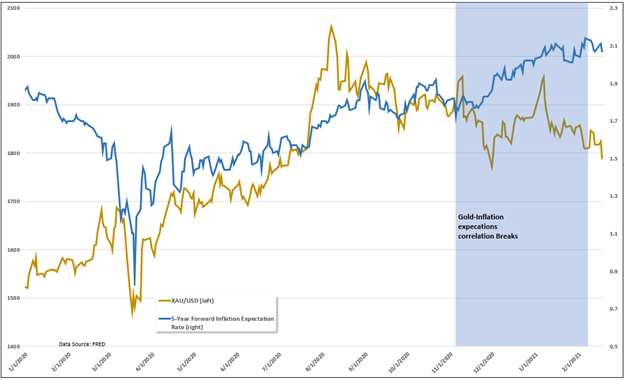 Silver Prices May Continue Outpacing Gold Despite Rising Inflation Bets