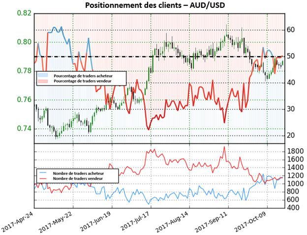 AUD/USD: Le positionnement des traders suggère une nouvelle hausse de l'Aussie