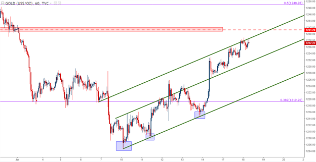Gold Prices Rally From Oversold into Bear Flag