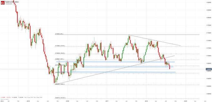 NZD/USD Chartanalyse auf Wochenbasis