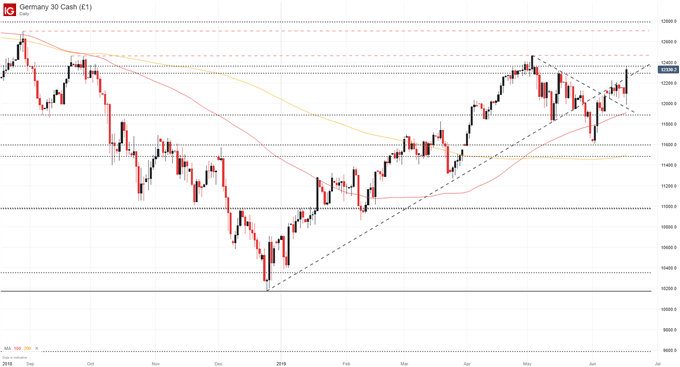 dax price chart surges to resistance