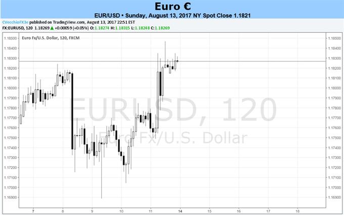 اليورو يترقب تقويماً ثقيلاً لكسر حالة الهدوء خلال الصيف