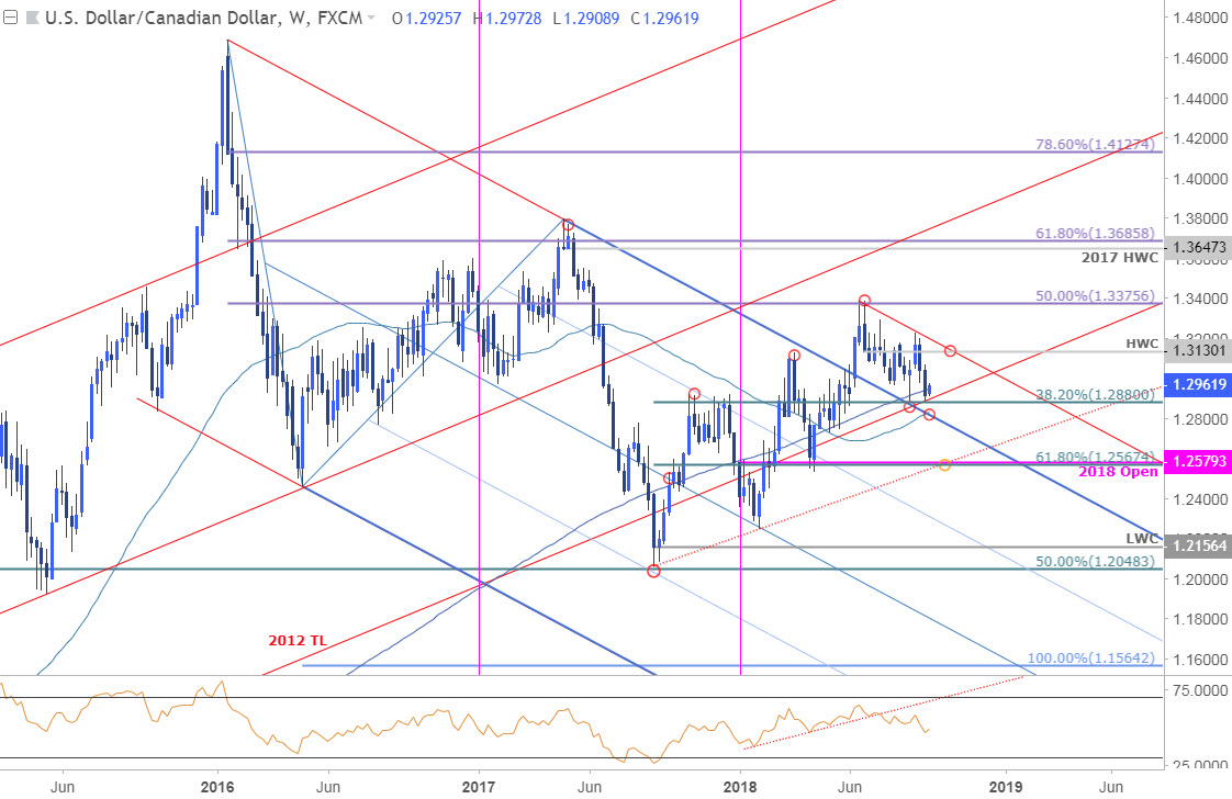 USD/CAD Price Chart - Weekly