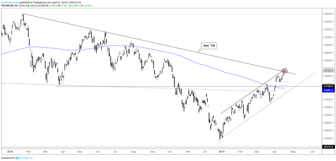 DAX daily chart, trading at resistance lines