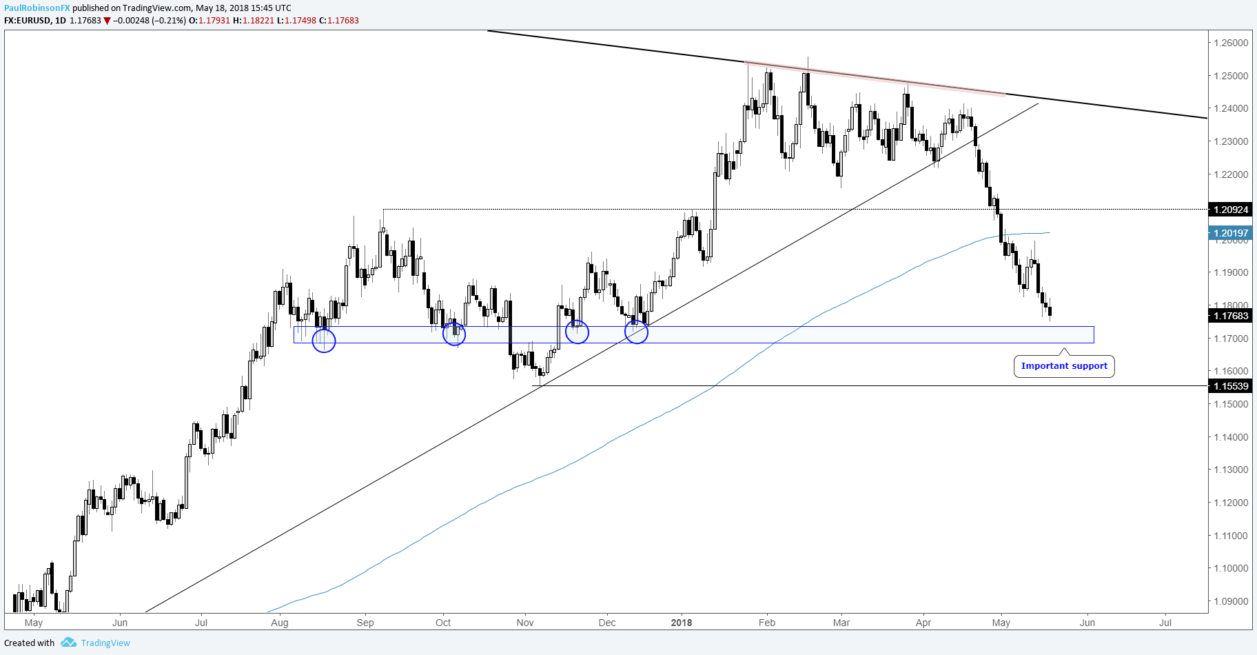 Eur Usd Weekly Technical Forecast
