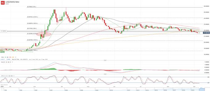 USD/MXN: presión bajista se acumula en zona de soporte