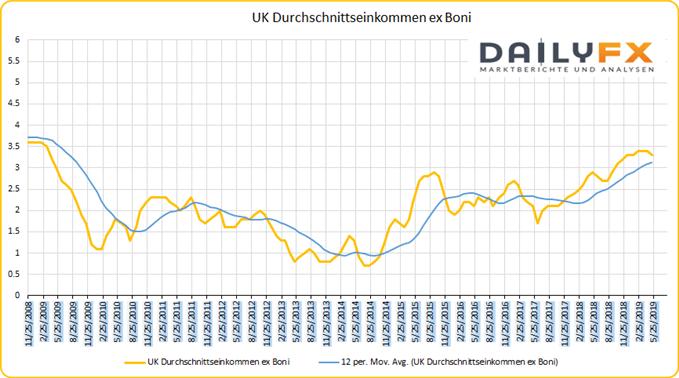 UK Durchschnittseinkommen ohne Bonus