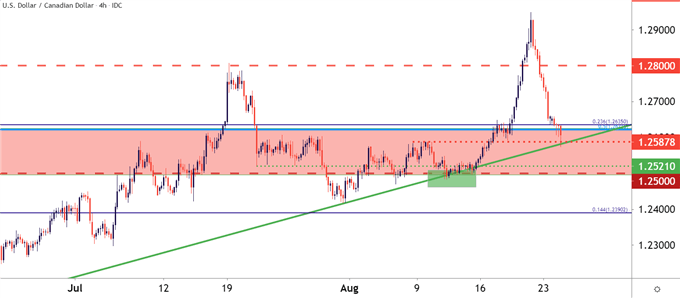 Canadian Dollar Price Forecast: USD/CAD Breakout Reverses
