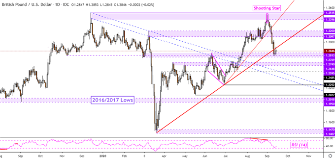 British Pound Technical Forecast: GBP/USD, GBP/CAD, GBP/NZD, GBP/CHF
