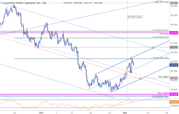AUD/JPY Price Chart - 240min Timeframe