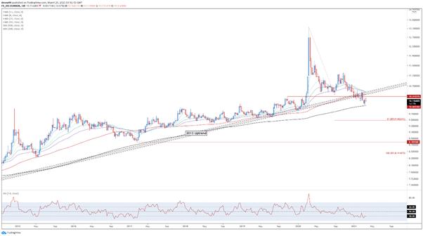 EURNOK, EUR/NOK, TradingView