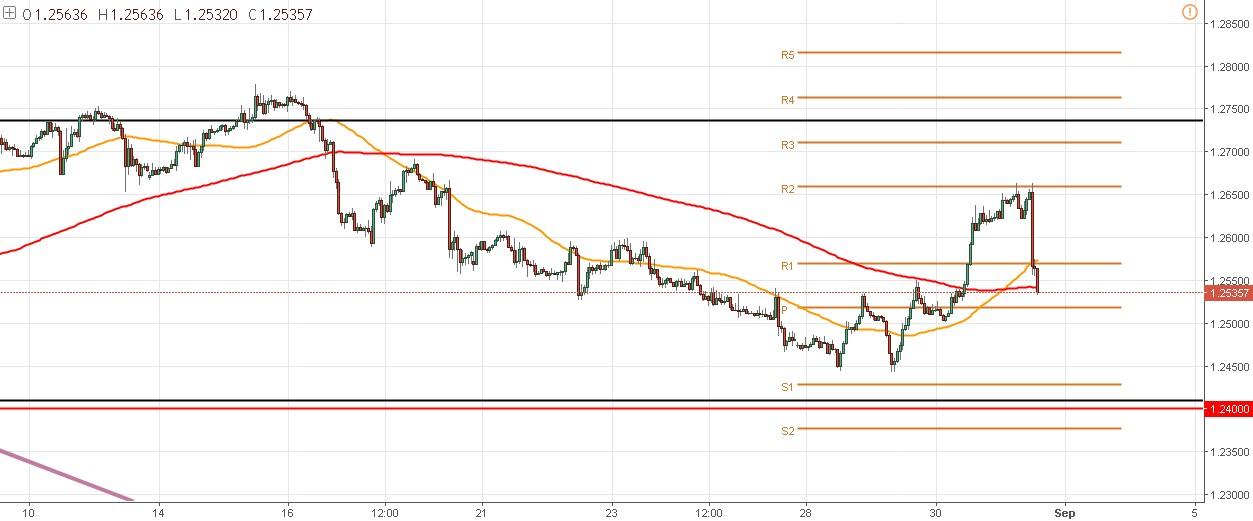 La volatilidad vuelve al USD/CAD y los traders buscan zonas de retroceso