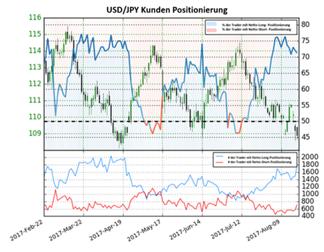 JPY-Prognose: Sicherer Hafen vs. Expansive Geldpolitik