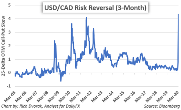 USDCAD Price Chart Canadian Dollar Risk Reversals