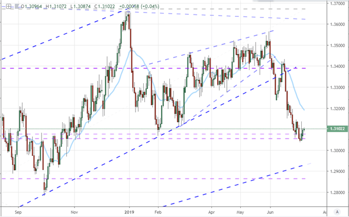 S&P 500 Not Tumbling at Week's Start is Significant, Market Monetary Policy Focused