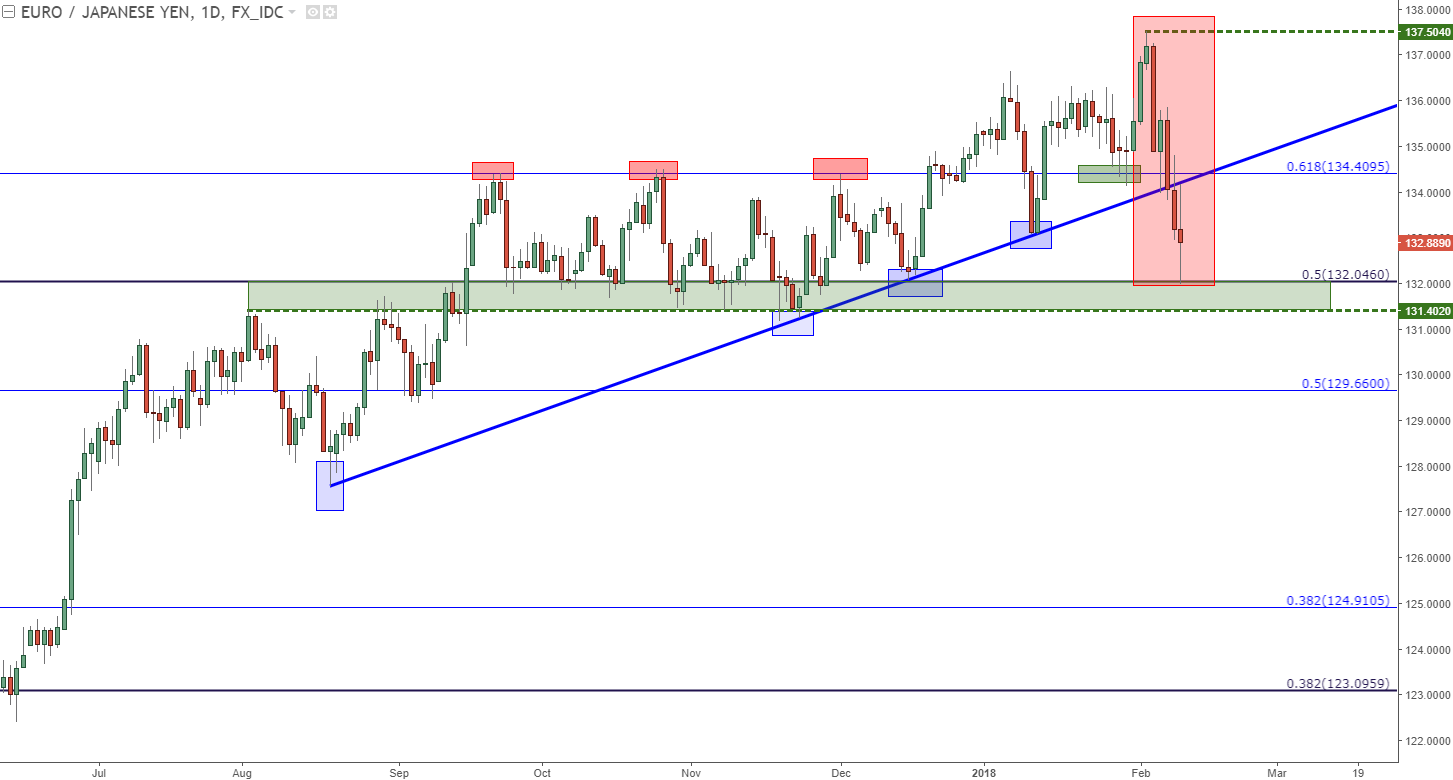 Eur Jpy Daily Chart A Rough Week After Friday S Fresh Two Year High