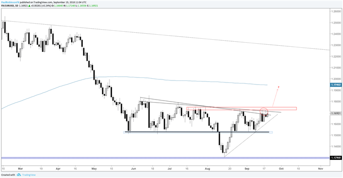 EUR/USD daily chart, pressing on resistance