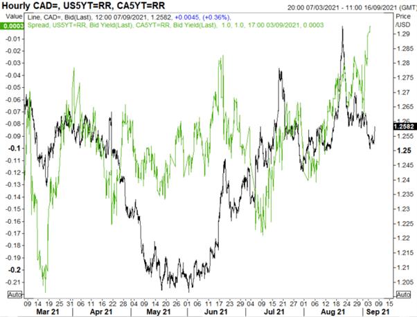 Canadian Dollar Forecast: USD/CAD Awaiting BoC Meeting