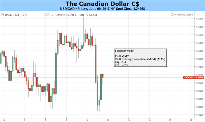 Canadian Dollar: Set to Weaken Further