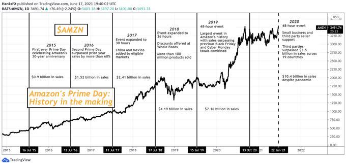 amazon prime day stock price chart