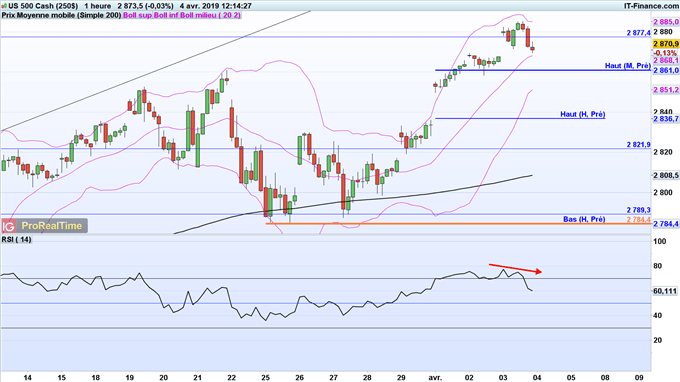 Divergence baissière du RSI du S&P 500