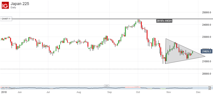 Bearish Pennant? Nikkei 225, Daily Chart