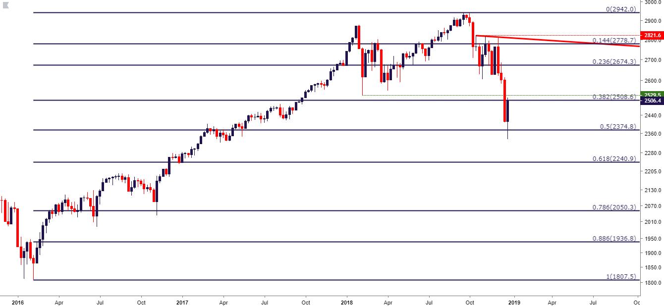 S P 500 Weekly Price Chart