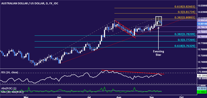 AUD/USD Technical Analysis: Double Top in the Works Near 0.81?
