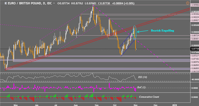 EUR/GBP Technical Analysis: Overshadowed by Rare Bearish Pattern