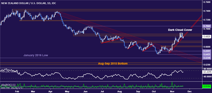 NZD/USD Technical Analysis: Two-Month Support Line Broken