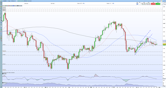 Gold Latest - Price Action on Hold as Traders Wait for the Latest FOMC Announcement