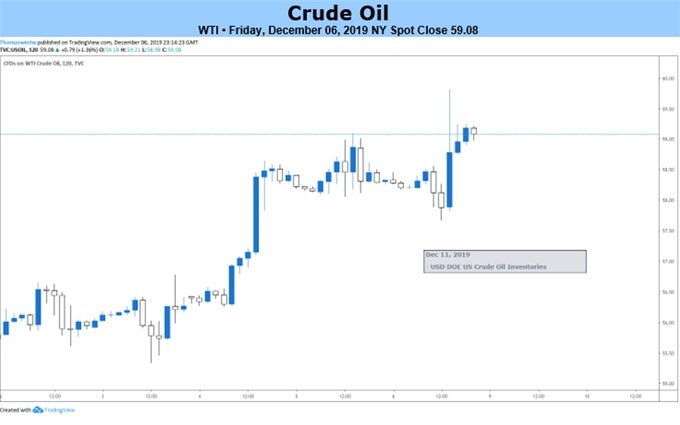 Crude Oil 2-Hour Price Chart