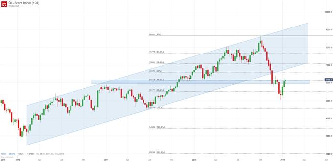 Ölpreis Brent Chartanalyse auf Wochenbasis