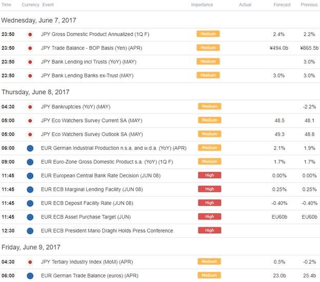 ECB to Make-or-Break EURJPY – Watch This Range
