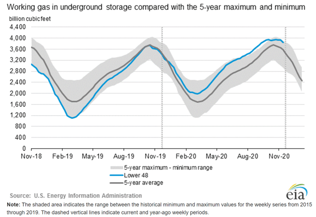 Natural Gas Prices May Rise on Temperature Outlook, Chart Setup