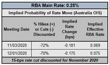 BOC, RBA, & RBNZ Rate Expectations; AUD, CAD, NZD Positioning Update