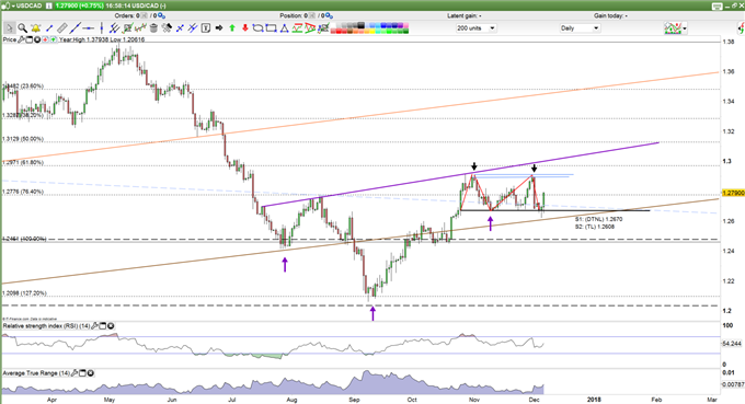 Price Forecast USD/CAD Daily Chart