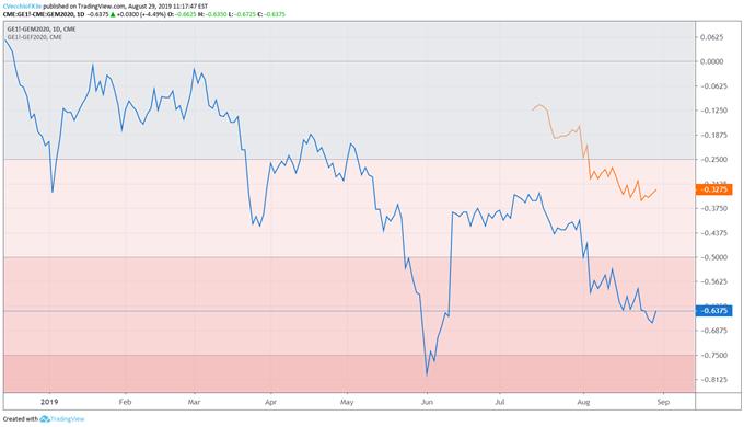 eurodollar contracts, eurodollar spreads, fed rate, interest rate, fed interest rate, fed rate expectations, usd rate expectations, federal reserve rate cut odds, fed rate cut odds, fed rate hike odds