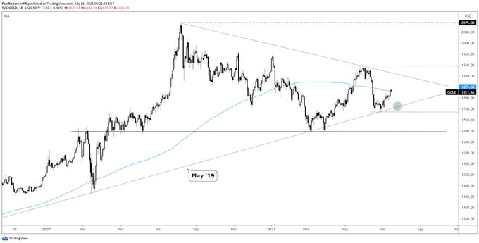 XAU and XAG Trading Bias is Lower