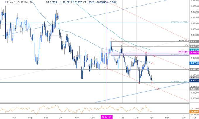 Graphique du cours de la paire de devises EUR/USD - Unité de temps journalière - Euro face au dollar américain - Euro