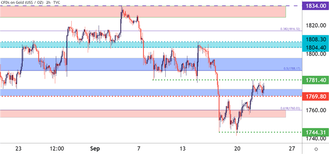 Gold Price Forecast: XAU/USD Holds Support Ahead of the Fed